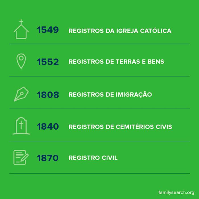 Cronologia da registros históricos do Brasil. mostrando registros da igreja, registros civil, registros de cemiterios civis, e registros de imigração.