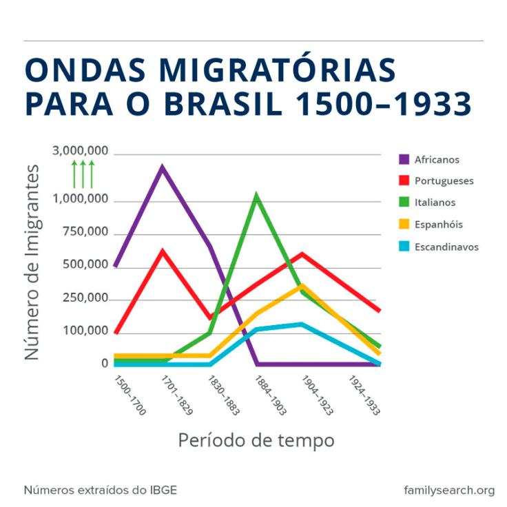Movimentos de migração para o Brasil 1500 a 1933.
