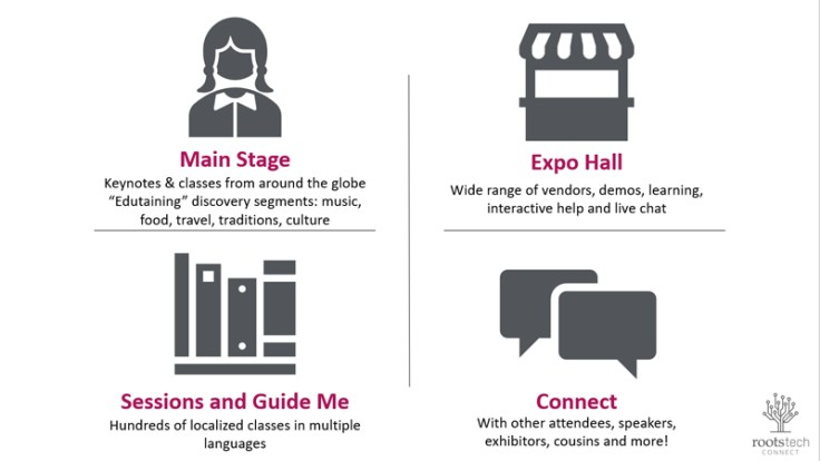 The four sections of the rootstech website.