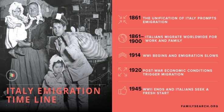 A time line of Italian immigration to find your Italian family and ancestors