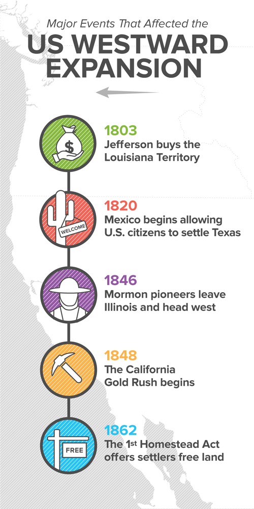 What events impacted pioneers and their decision to move west?