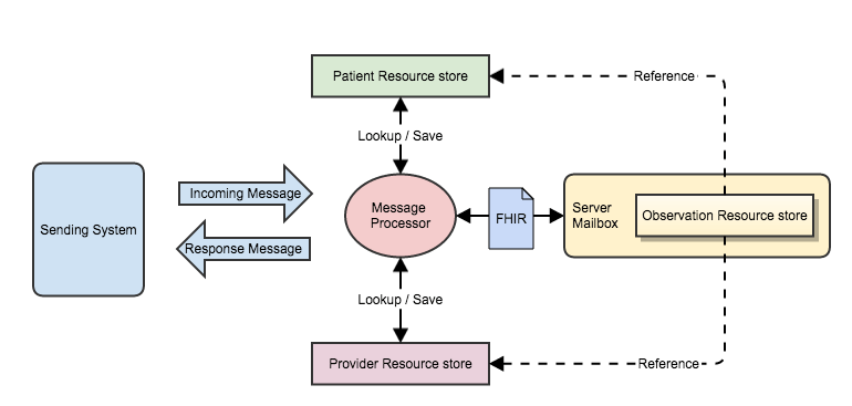The Architecture And The Fhir Message Hay On Fhir