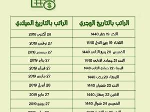 جدول رواتب المتقاعدين 1441