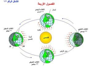 ما الذي يحدث نتيجة دوران الارض حول محورها وحول الشمس
