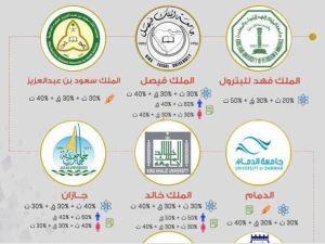 نسب القبول في الجامعات السعودية 2018