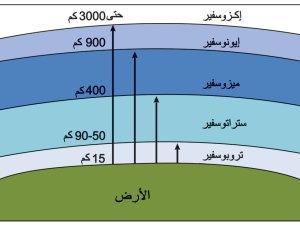 اعلى طبقات الغلاف الجوي من حيث درجة الحرارة