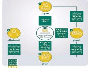 نسبة ضريبة القيمة المضافة على العقارات في السعودية