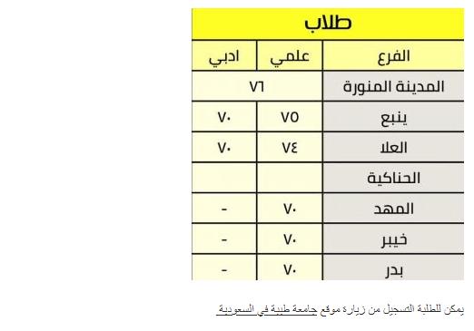 اقل نسبة تم قبولها في جامعة طيبة 1443