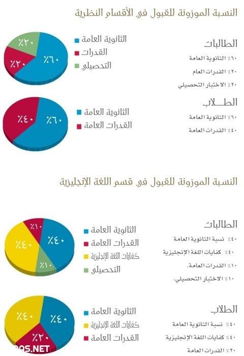 حساب النسبة الموزونة جامعة الملك عبدالعزيز
