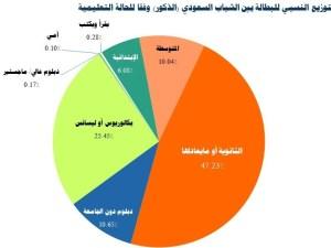 عدد العاطلين في السعودية 2020
