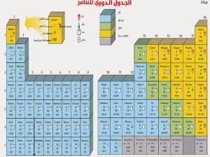 عناصر المجموعتين الأولى والثانية تقع ضمن الفئة