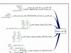 لخص اجزاء الدرس الفصل والوصل في شكل او جدول