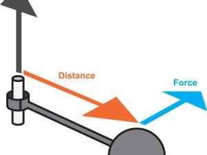 تسمى المسافة العمودية من محور الدوران حتى نقطة تأثير القوة