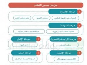 ما هي مراحل اصدار النظام