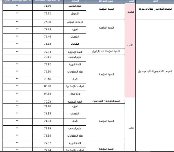 شروط ونسب القبول في جامعة الملك خالد 1443