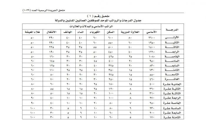 جدول الدرجات المالية في سلطنة عمان