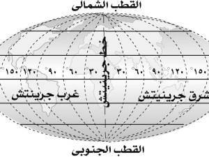 مقارنة بين خطوط الطول ودوائر العرض