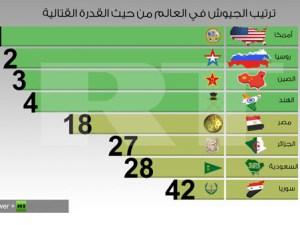 ترتيب الجيوش العربية من حيث القوة 2018