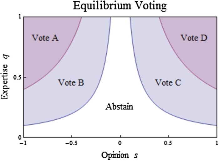 voting as communicating