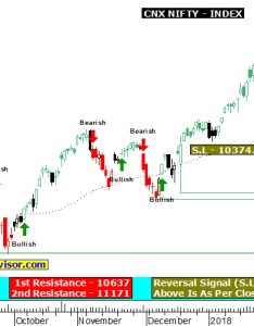 Our chart generate bullish and bearish signals provide reversal levels   for intraday traders pr with  holding period about days also free technical analysis charts stock equity rh fi advisor
