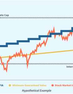 Read more also fixed indexed annuities fias fiainsights rh