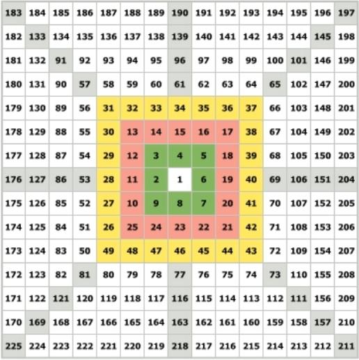 Циклы квадрата девяти