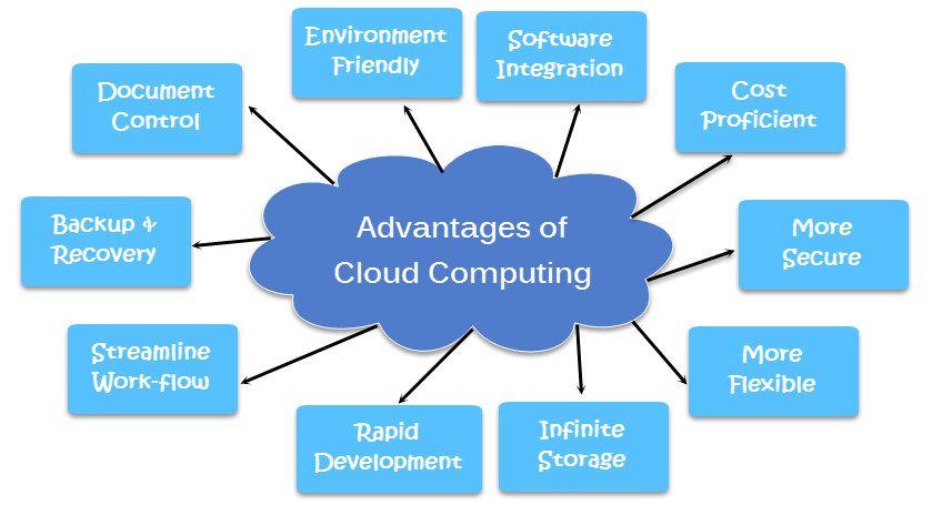 Trend Of Cloud Computing In Data Center  Fiber Cabling