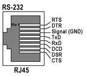 Serial cable connector standards