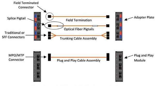 Fiber Cables Transport Service With Fibre Optic Patch Panel