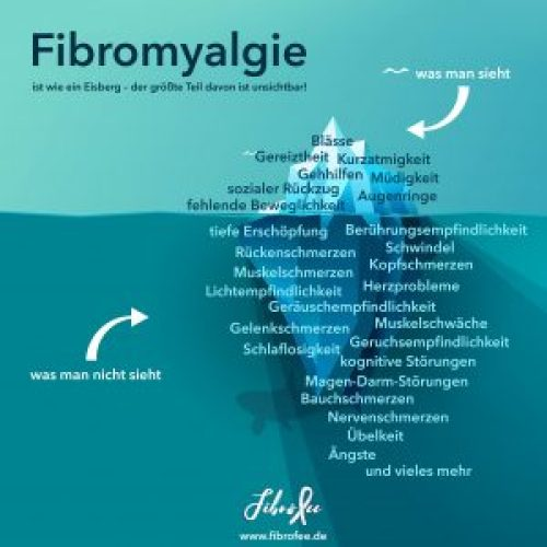 """Die Infographic zeigt einen Eisberg, der im Wasser schwimmt von der Seite., Sein Spitze ragt aus dem Wasser, der Rest des Berges ist unter Wasser zu sehen. Die Überschrift ist """"Fibromyalgie ist wie ein Eisberg - der größte Teil davon ist unsichtbar!"""". Ein Pfeil deutet auf die Spitze des Berges und ist beschriftet mit """"was man sieht"""". Ein zweiter Pfeil zeigt auf den unteren Teil, beschriftet mit """"was man nicht sieht"""". Über der Wasseroberfläche stehen folgende Begriffe: """"Blässe, Gereiztheit, Kurzatmigkeit, Gehhilfen, Müdigkeit, sozialer Rückzug, Augenringe, fehlende Beweglichkeit."""" Unter der Wasseroberfläche stehen """"tiefe Erschöpfung, Berührungsempfindlichkeit, Rückenschmerzen, Schwindel, Muskelschmerzen, Kopfschmerzen, Herzprobleme, Lichtempfindlichkeit, Geräuschempfindlichkeit, Muskelschwäche, Gelenkschmerzen, Geruchsempfindlichkeit, Schlaflosigkeit, kognitive Störungen, Magen-Darm-Störungen, Bauchschmerzen, Nervenschmerzen, Übelkeit, Ängste und vieles mehr"""""""
