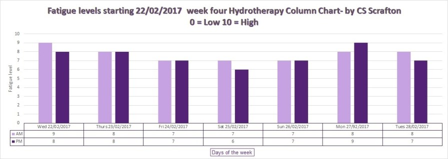 Fatigue levels starting 22 02 2017 week four Hydrotherapy Column Chart- by CS Scrafton