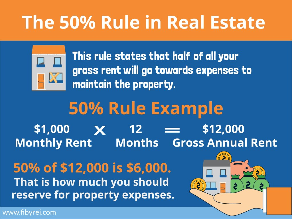 50% Rule Real Estate