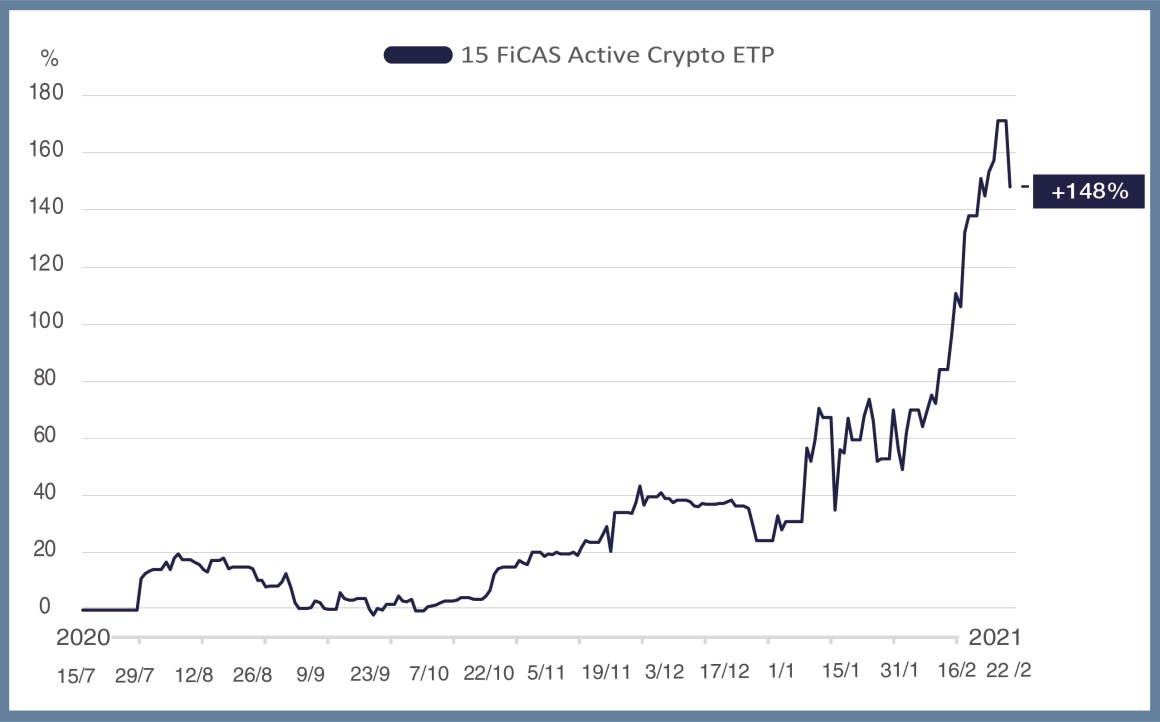 Historical Performance of FiCAS' Founder's Strategy