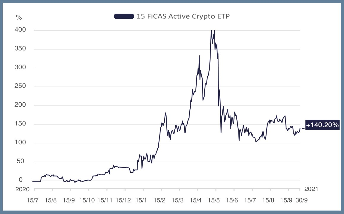 15 FiCAS Active Crypto ETP Performance