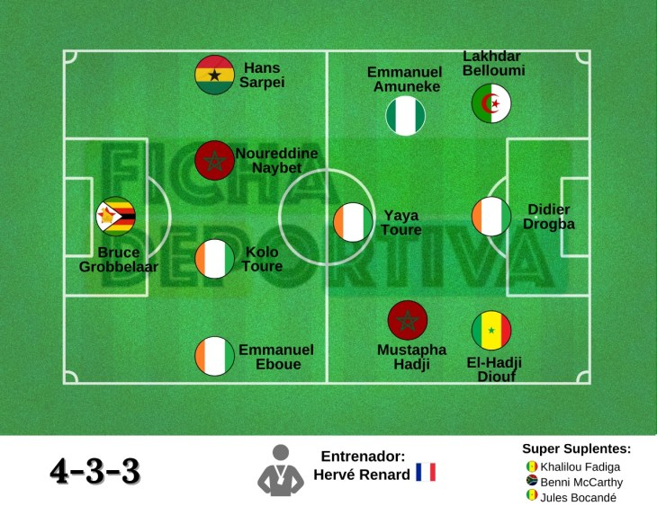 Equipo Ideal: CAF