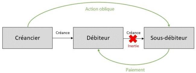 Schéma action oblique