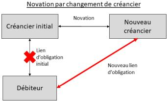 Schéma novation par changement de créancier