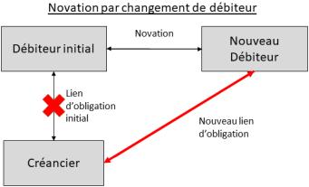 Schéma novation par changement de débiteur