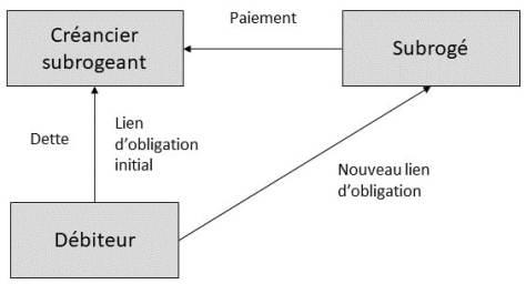 Schéma subrogation