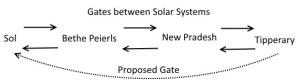 TransLoc Gates