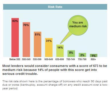 Riskg also credit score scale myfico forums rh ficoforumsfico