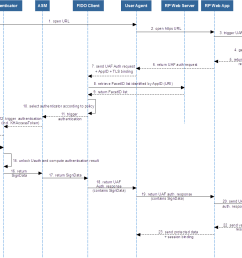 fido uaf protocol auth sequence diagram png  [ 1158 x 908 Pixel ]