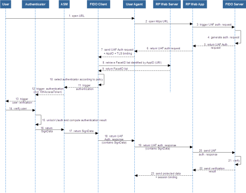 small resolution of fido uaf protocol auth sequence diagram png