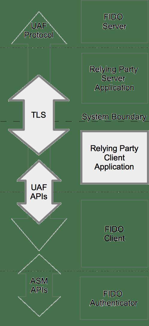 fido-uaf-client-api-transport-layers.png