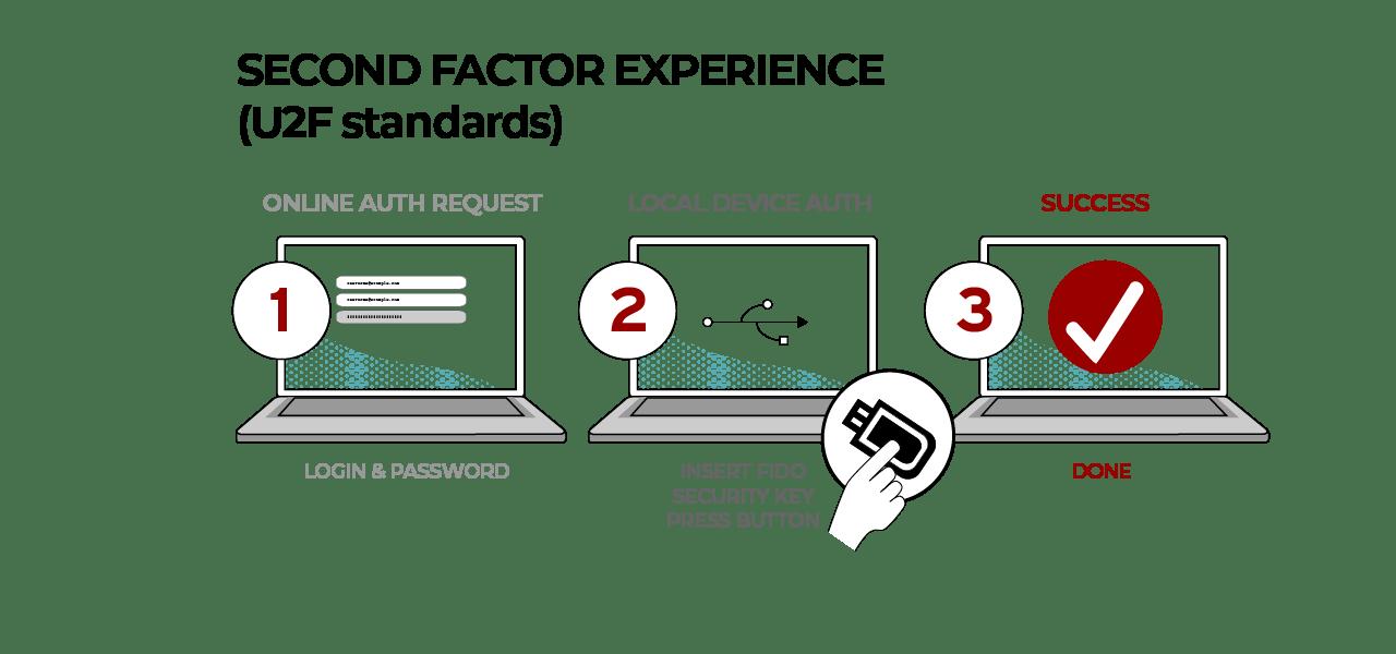 Second Factor Experience - FIDO U2F