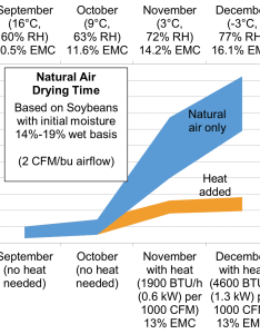 Figure estimated time for natural air drying of soybeans with and without additional also how to dry in  bin field crop news rh fieldcropnews