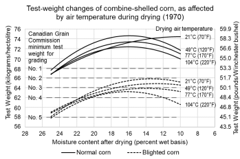 https://i0.wp.com/fieldcropnews.com/wp-content/uploads/2019/10/test-weight-change-when-drying.png?resize=349%2C232