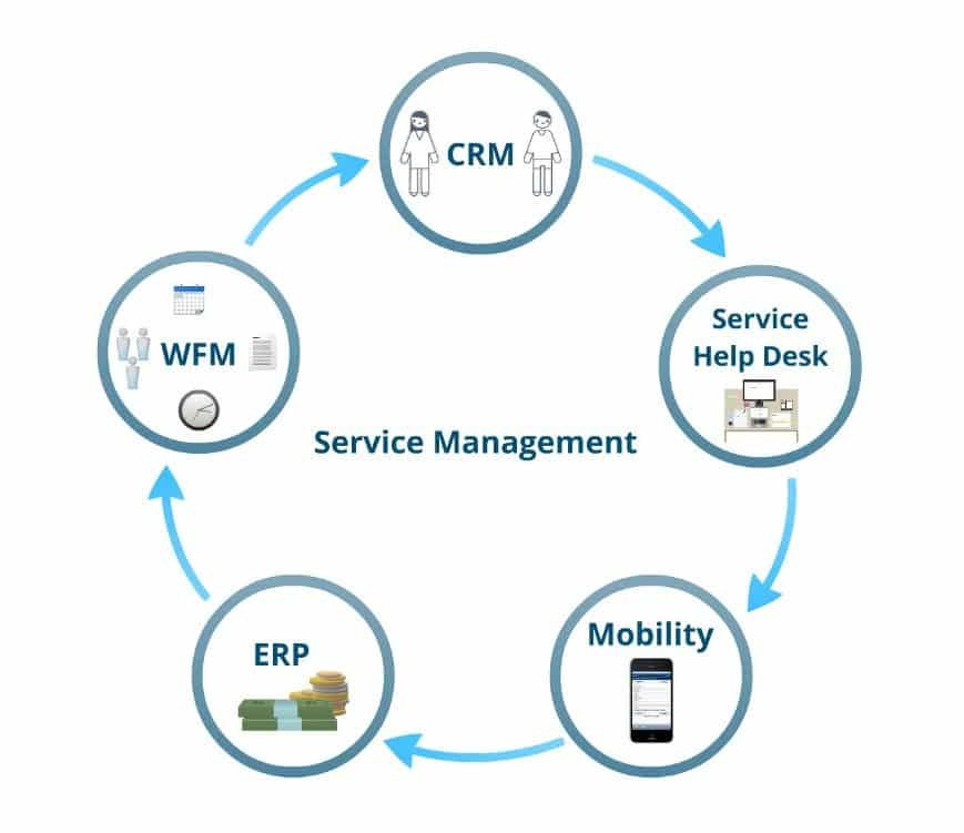 Mobile CRM, Field Service Management, Scheduling, Work Order Details, Calendering, Resource Planning, Time and Expense Management, Opportunity Management, Service, Help Desk, Incident Dispatch, Mobility, Financial Integration and Invoicing