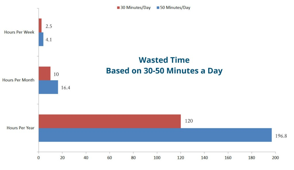 Wasted Time Chart