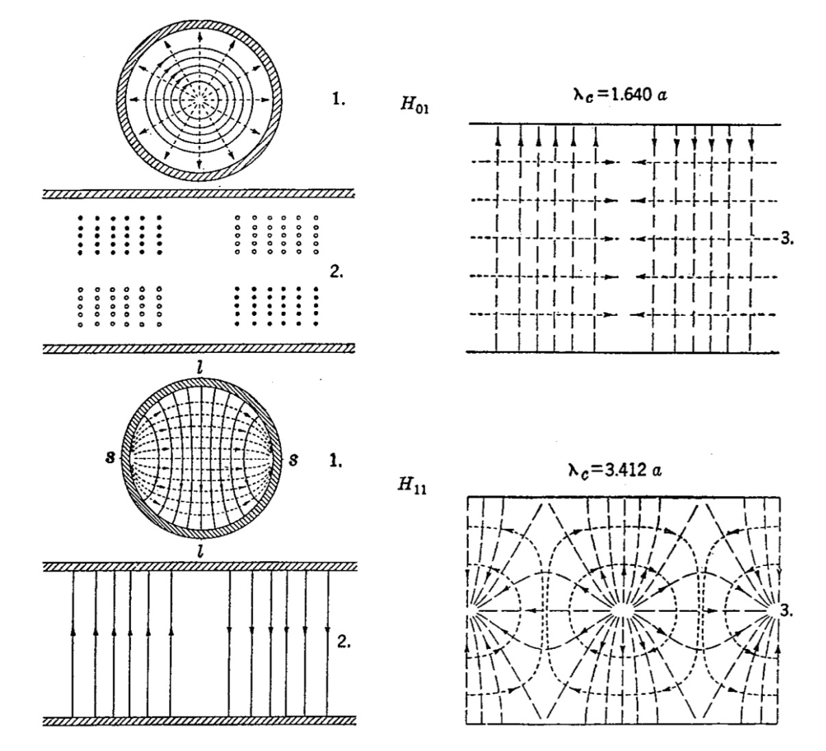 Fields in Cylindrical Tubes